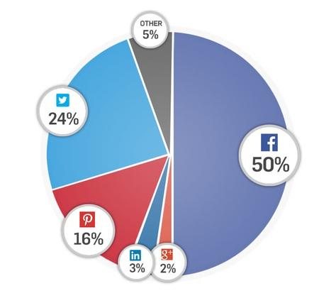 Statistika Gigya