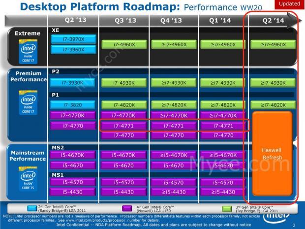 Roadmapa Intelu