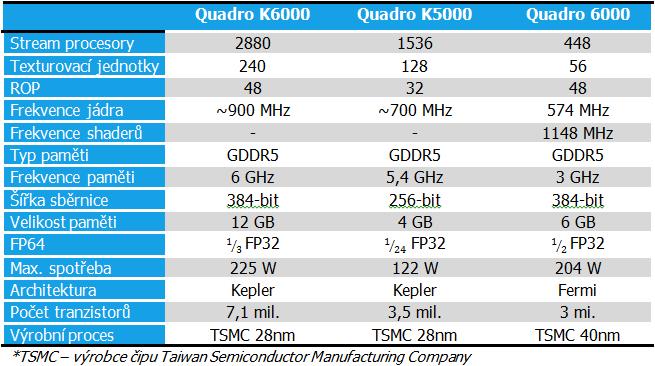 Srovnání Nvidia Quadro