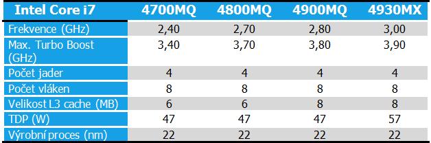 Tabulka procesorů Eurocom M3