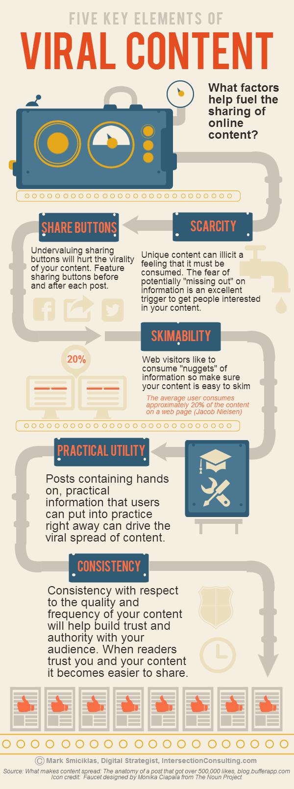 Virální obsah - infografika